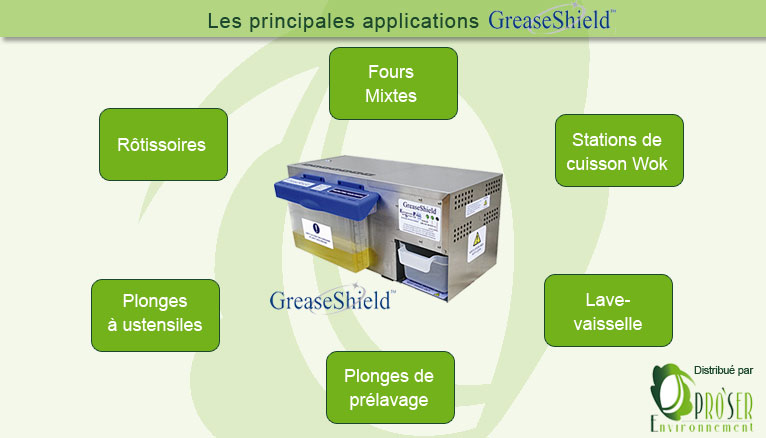applications greaseshield