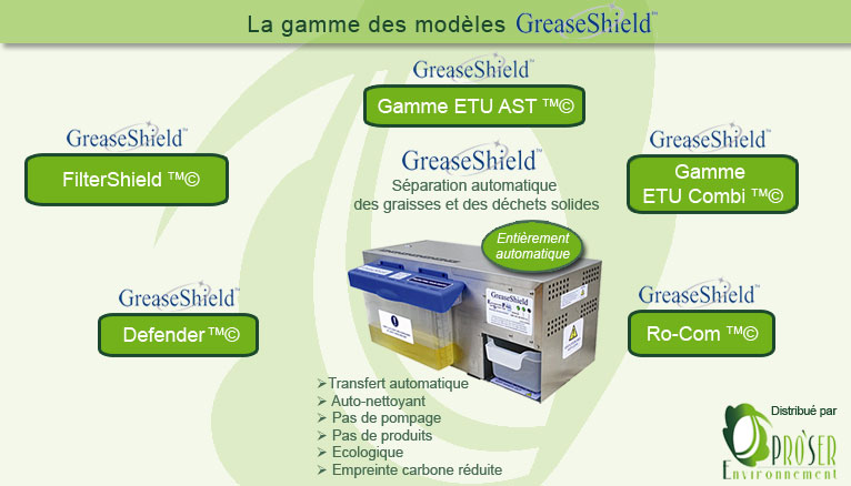 modeles greaseshield